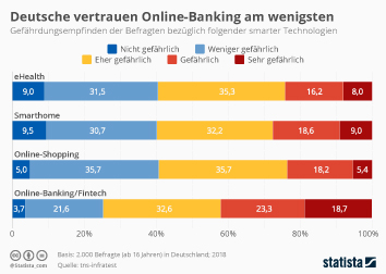 Digital Health Infografik - Deutsche vertrauen Online-Banking am wenigsten