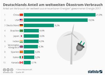Energiemarkt  Infografik - Deutschlands Anteil am weltweiten Ökostrom-Verbrauch