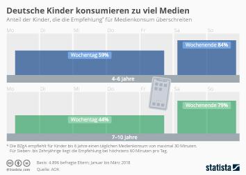 Deutsche Kinder konsumieren zu viel Medien