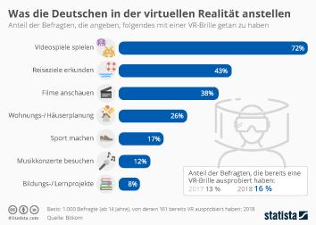 Was die Deutschen in der virtuellen Realität anstellen
