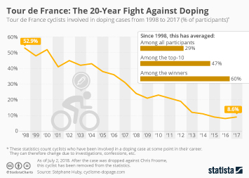 Cycling Infographic - Tour de France: The 20-Year Fight Against Doping