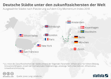Städtetourismus Infografik - Deutsche Städte unter den zukunftssichersten der Welt