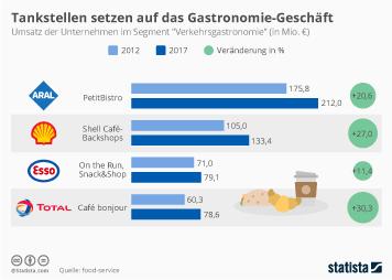 Tankstellenmarkt Infografik - Tankstellen setzen auf das Gastronomie-Geschäft
