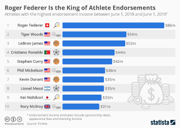 Tennis Infographic - Roger Federer Is the King of Athlete Endorsements