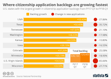 Immigration/migration in the United States Infographic - United States: Where Citizenship Application Backlogs Are Growing Fastest