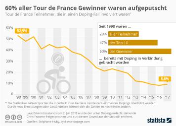 Radtourismus Infografik - 60 Prozent aller Tour de France Gewinner waren aufgeputscht