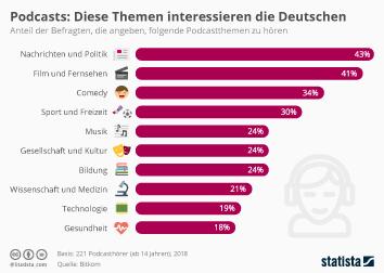 Podcasts: Diese Themen interessieren die Deutschen