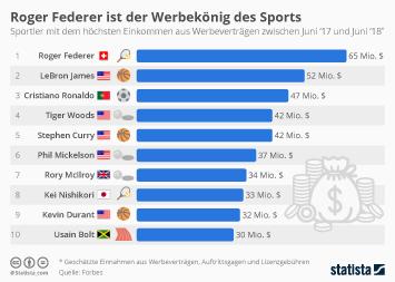Sportsponsoring Infografik - Roger Federer ist der Werbekönig des Sports