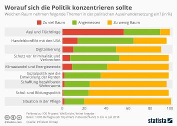 DeutschlandTrend Infografik - Worauf die Politik sich konzentrieren sollte