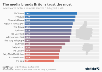 Media Use Infographic - The media brands Britons trust the most