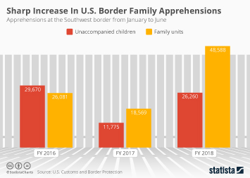 Illegal immigration in the United States Infographic - Sharp Increase in U.S. Border Family Apprehensions