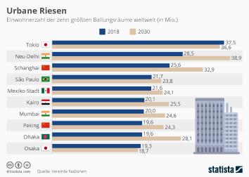 Einwohnerzahl Infografik - Urbane Riesen