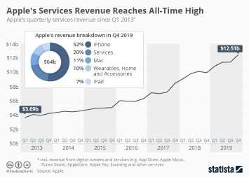 Apple Infographic - Apple's Services Segment Continues to Grow