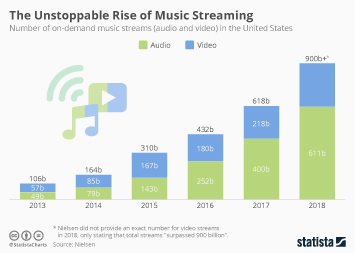 Streaming Infographic - The Unstoppable Rise of Music Streaming
