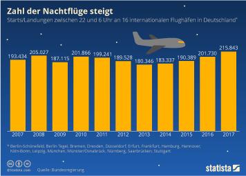 Luftverkehr Infografik - Zahl der Nachtflüge steigt