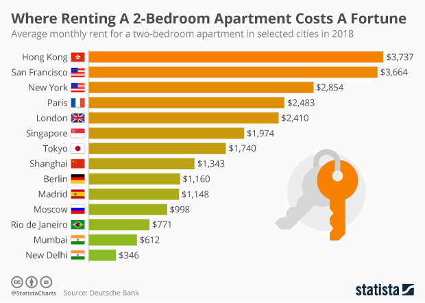 Chart Where Renting A 2 Bedroom Apartment Costs Fortune Statista
