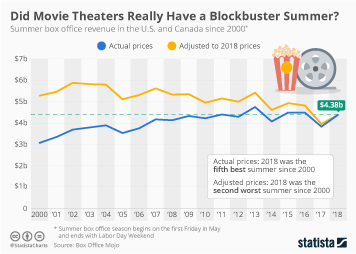 Box Office Infographic - Are Movie Theaters Really Having a Blockbuster Summer?