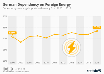 Germany Infographic - German Dependency on Foreign Energy
