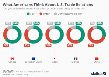Trade in the U.S. Infographic - What Americans Think About U.S. Trade Relations