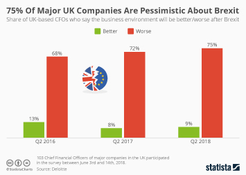 Brexit and the UK economy  Infographic - 75% Of Major UK Companies Are Pessimistic About Brexit