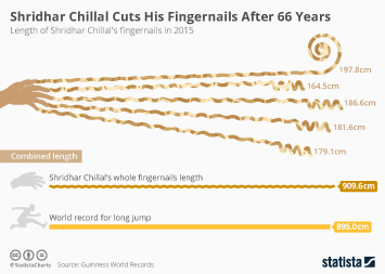 India Infographic - Shridhar Chillal Cuts His Fingernails After 66 Years