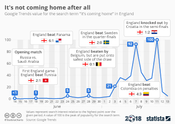 It's not coming home after all