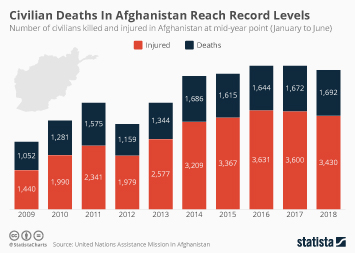 Afghanistan Infographic - Civilian Deaths In Afghanistan Reach Record Levels