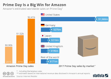 Amazon Prime Infographic - Prime Day Is a Big Win for Amazon