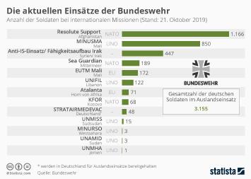 Die Einsätze der Bundeswehr