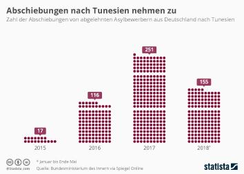 Flüchtlinge und Asyl Infografik - Abschiebungen nach Tunesien nehmen zu