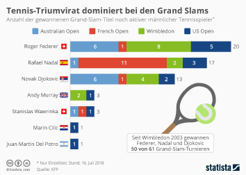 Tennis-Triumvirat dominiert bei den Grand Slams
