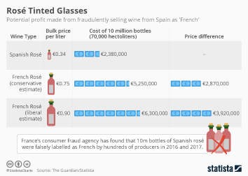 Wine market in Europe Infographic - Rosé Tinted Glasses