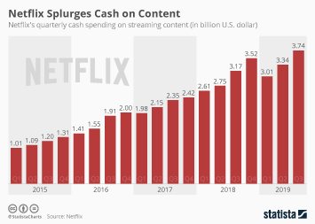 Netflix Splurges Cash on Content