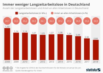 Arbeitslosigkeit Infografik - Immer weniger Langzeitarbeitslose in Deutschland