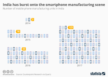 India has burst onto the smartphone manufacturing scene