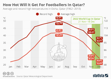 Qatar Infographic - How Hot Will It Get For Footballers In Qatar?