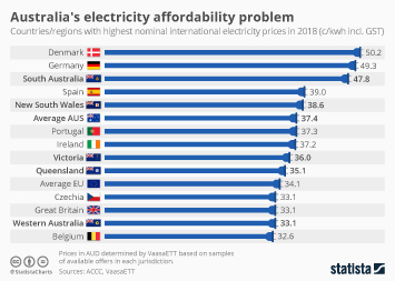 Australia's electricity affordability problem