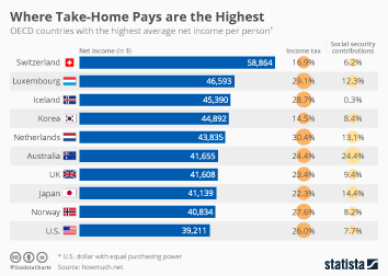 Where Take-Home Pays are the Highest