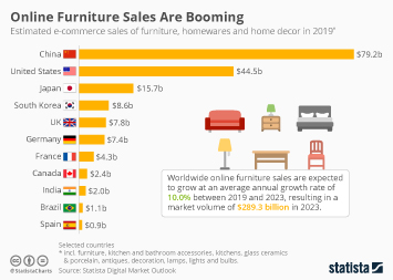 E-commerce worldwide Infographic - Online Furniture Sales Are Booming