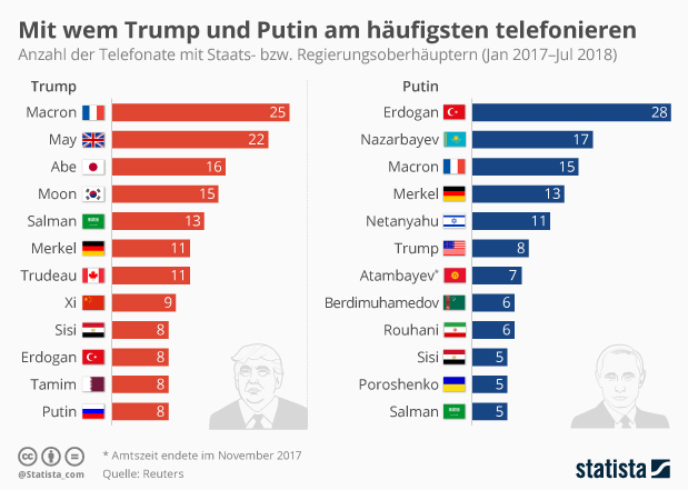 Telefonate von Trump und Putin bmit Staats bzw Regierungsoberhäuptern