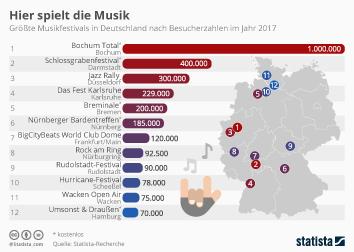 Musikindustrie Infografik - Hier spielt die Musik