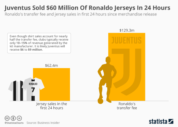334b30cea • Chart: Juventus Sold $60 Million Of Ronaldo Jerseys In 24 Hours | Statista