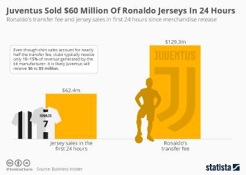 Juventus Sold $60 Million Of Ronaldo Jerseys In 24 Hours