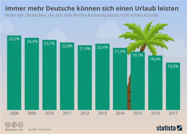 Auslandsurlaub Deutschland