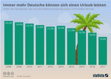 Immer mehr Deutsche können sich einen Urlaub leisten