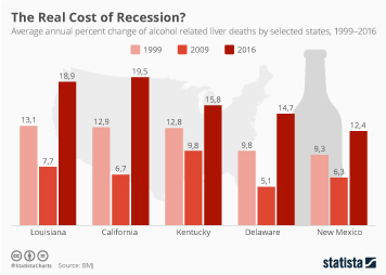 Alcohol and health Infographic - The Real Cost of Recession?