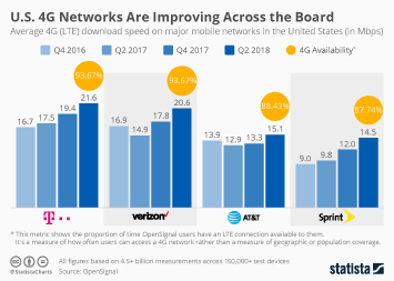 Mobile Broadband Infographic - U.S. 4G Networks Are Improving Across the Board