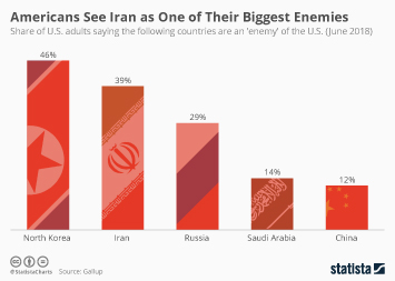 Iran Infographic - Americans See Iran as One of Their Biggest Enemies