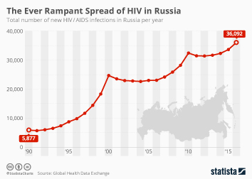 HIV/AIDS worldwide Infographic - The Ever Rampant Spread of HIV in Russia