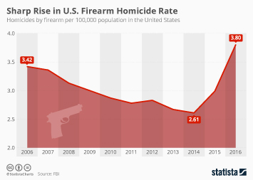 Crime in the United States Infographic - Sharp Rise in U.S. Firearm Homicide Rate